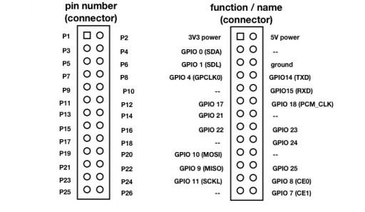 Raspberry Pi header pins layout